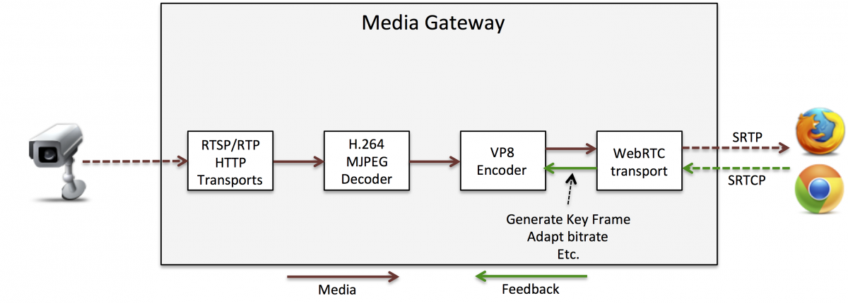figure 1 generic scheme of a webrtc media gateway providing media interoperability between rtsp h 264 http mjpeg ip cameras and webrtc browsers